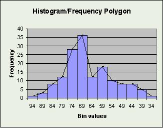 how to make a frequency polygon graph