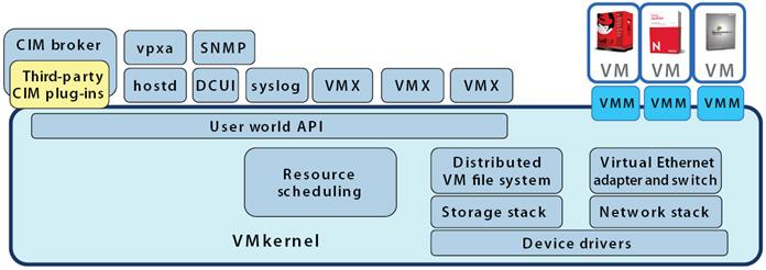 Obj 1 5b Explain ESXi and vCenter Server architectures